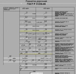 Дорожная разметка в автокаде ГОСТ Р 51256-99