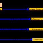 Схема OPC