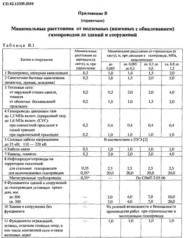 Таблица Охранная зона подземных газопроводов, минимальные расстояния от надземного газопровода до зданий и сооружений