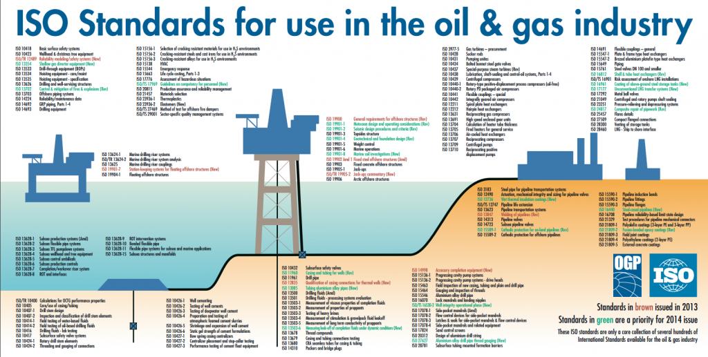 шельф нефтегаз основные стандарты и сферы их применения