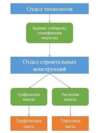 Стандартный процесс проектирова- ния опорных конструкций.