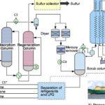 Принципиальная схема получение СПГ - сжижение природного газа