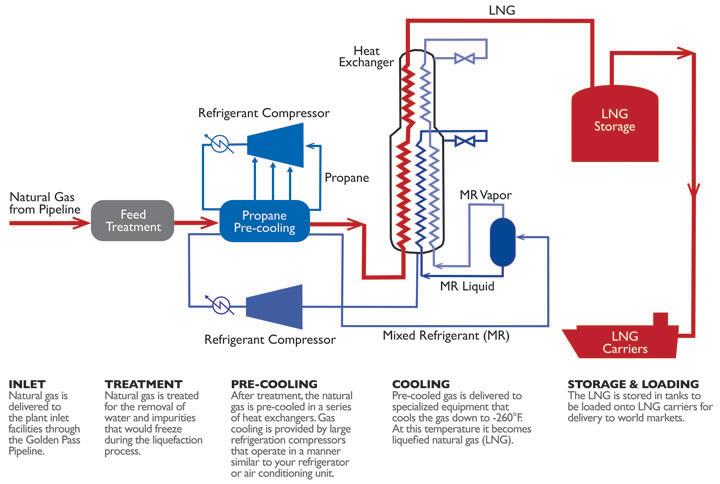 завод СПГ - цикл сжижения