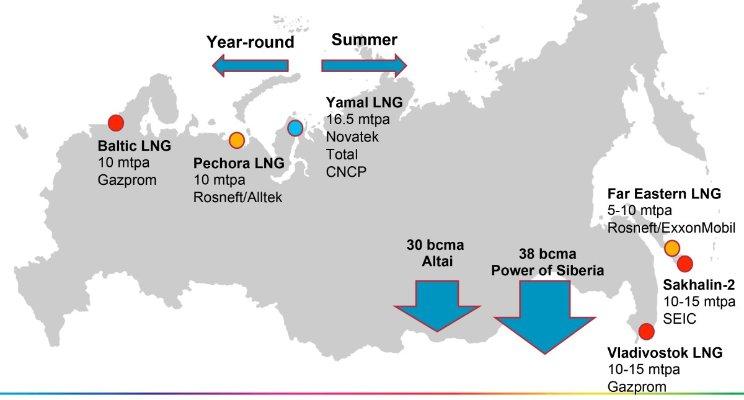 нефтегазовые площадки - ямал, сахалин 2, сила сибири, схема 2017