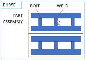 Tekla_Structures_ThereAreLockedObjects_LockedHierarchy Phase, Assembly, Part, Bolt, Weld locked