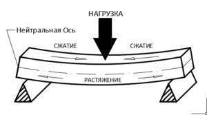 Нейтральная ось балки принципиальная схема